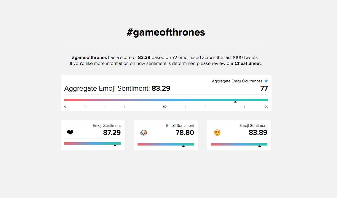 #EmojiSentiment: la sentiment analysis su misura di emoji