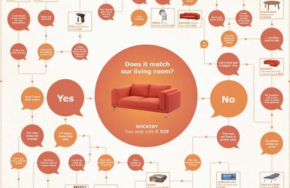 La nuova campagna IKEA sfrutta il potere visivo dell'infografica
