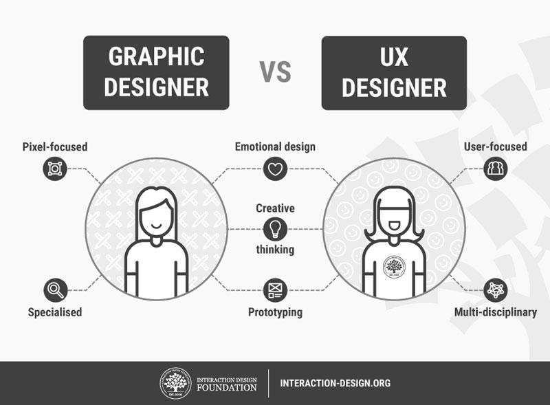 8 professioni non scontate per graphic designer in cerca di lavoro